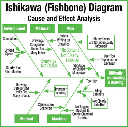 Fishbone diagram asian productivity organization 48 fishbone diagram cy ccuart Choice Image