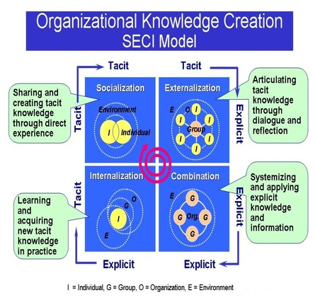 how can knowledge management and organisational Installing systems without addressing related cultural and content management issues can result in a host of problems 2 managing organizational knowledge ibm institute for knowledge-based organizations managing organizational knowledge.